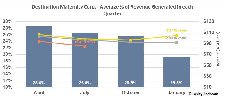 Destination Maternity Corp. (OTCMKT:DESTQ) Revenue Seasonality