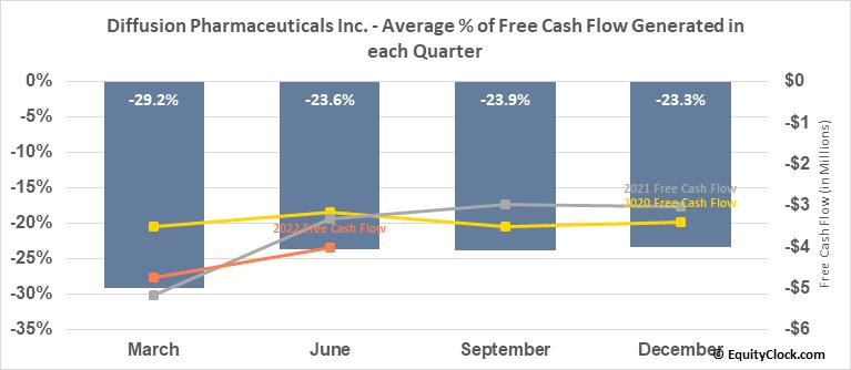 Diffusion Pharmaceuticals Inc. (NASD:DFFN) Free Cash Flow Seasonality