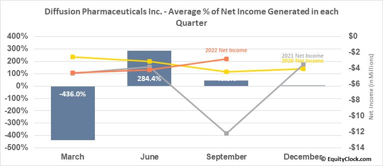 Diffusion Pharmaceuticals Inc. (NASD:DFFN) Net Income Seasonality