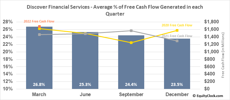 Discover Financial Services (NYSE:DFS) Free Cash Flow Seasonality