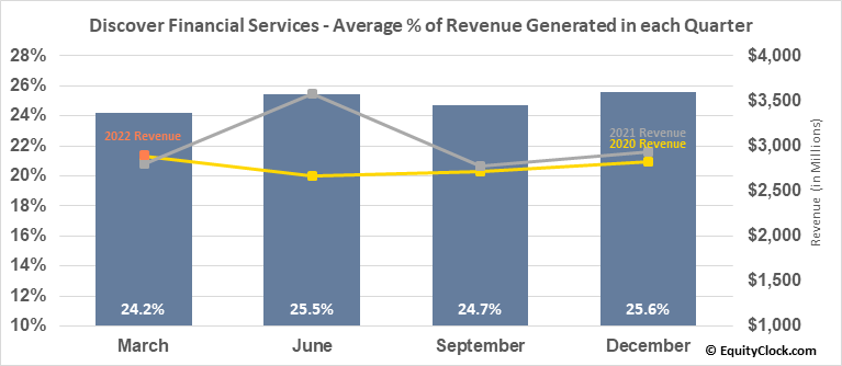 Discover Financial Services (NYSE:DFS) Revenue Seasonality