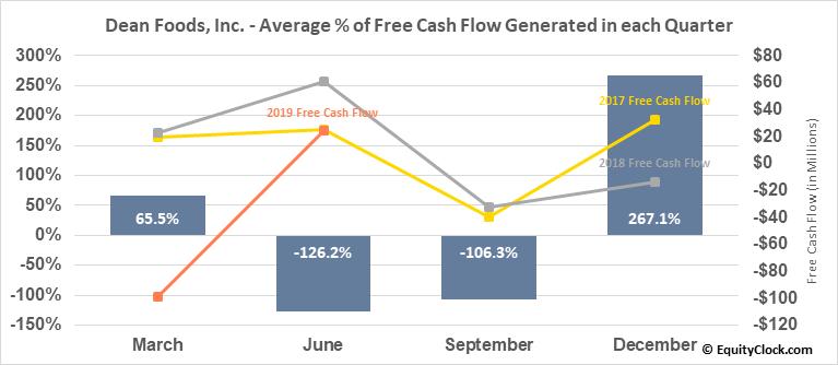 Dean Foods, Inc. (NYSE:DF) Free Cash Flow Seasonality