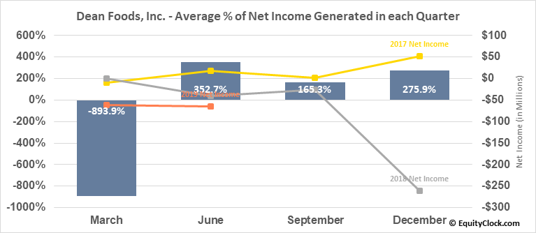 Dean Foods, Inc. (NYSE:DF) Net Income Seasonality