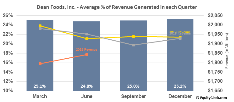 Dean Foods, Inc. (NYSE:DF) Revenue Seasonality