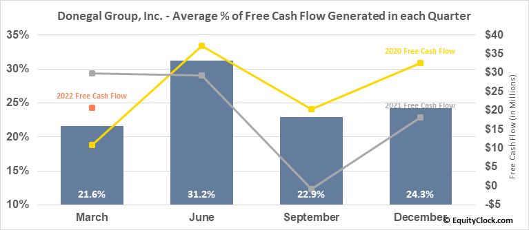 Donegal Group, Inc. (NASD:DGICA) Free Cash Flow Seasonality