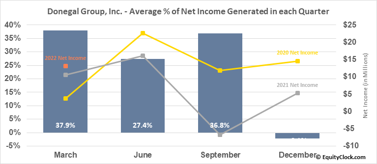 Donegal Group, Inc. (NASD:DGICA) Net Income Seasonality