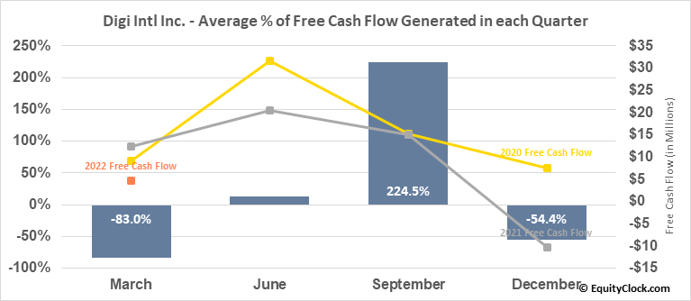 Digi Intl Inc. (NASD:DGII) Free Cash Flow Seasonality