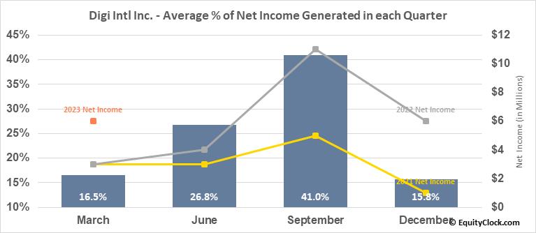 Digi Intl Inc. (NASD:DGII) Net Income Seasonality