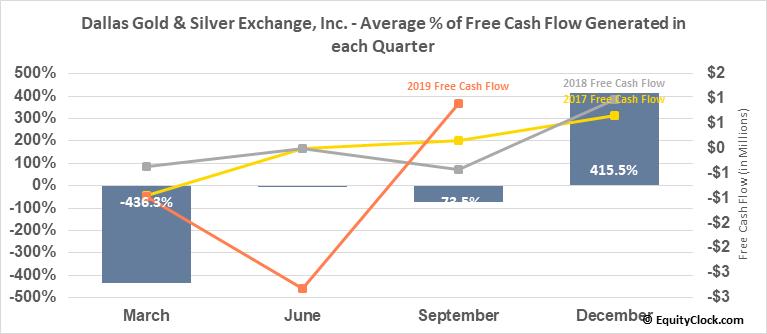 Dallas Gold & Silver Exchange, Inc. (AMEX:DGSE) Free Cash Flow Seasonality