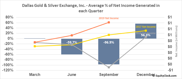 Dallas Gold & Silver Exchange, Inc. (AMEX:DGSE) Net Income Seasonality
