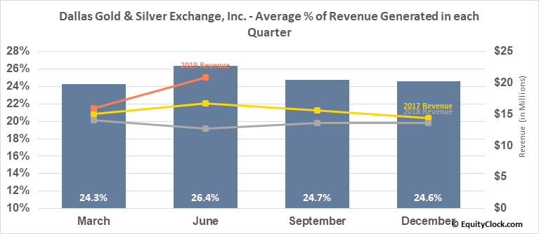 Dallas Gold & Silver Exchange, Inc. (AMEX:DGSE) Revenue Seasonality