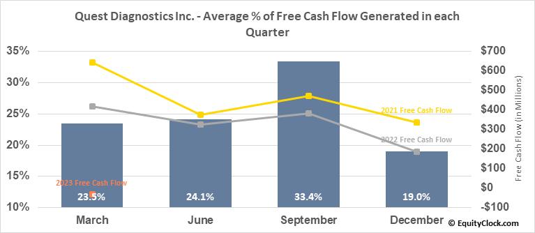 Quest Diagnostics Inc. (NYSE:DGX) Free Cash Flow Seasonality