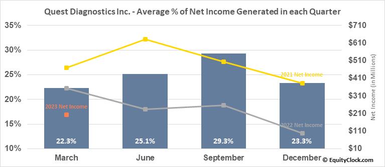 Quest Diagnostics Inc. (NYSE:DGX) Net Income Seasonality