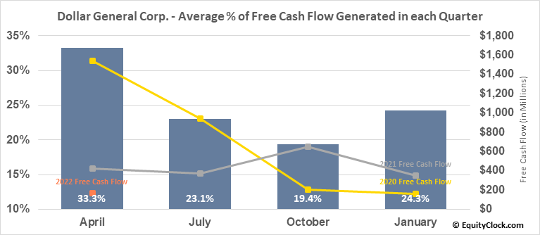 Dollar General Corp. (NYSE:DG) Free Cash Flow Seasonality