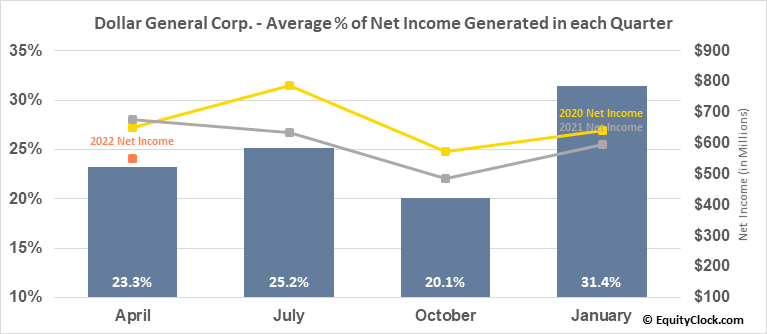 Dollar General Corp. (NYSE:DG) Net Income Seasonality