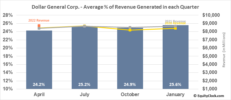 Dollar General Corp. (NYSE:DG) Revenue Seasonality