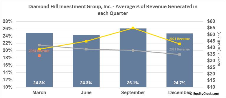 Diamond Hill Investment Group, Inc. (NASD:DHIL) Revenue Seasonality