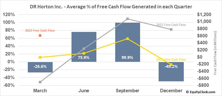 DR Horton Inc. (NYSE:DHI) Free Cash Flow Seasonality