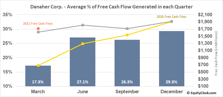 Danaher Corp. (NYSE:DHR) Free Cash Flow Seasonality