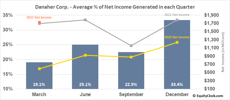 Danaher Corp. (NYSE:DHR) Net Income Seasonality