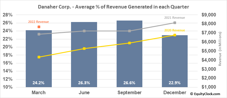 Danaher Corp. (NYSE:DHR) Revenue Seasonality