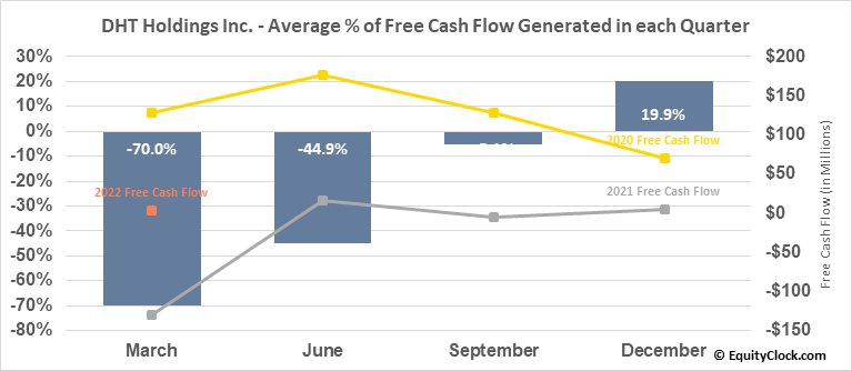 DHT Holdings Inc. (NYSE:DHT) Free Cash Flow Seasonality