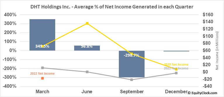 DHT Holdings Inc. (NYSE:DHT) Net Income Seasonality