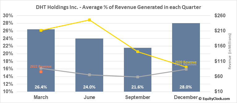 DHT Holdings Inc. (NYSE:DHT) Revenue Seasonality