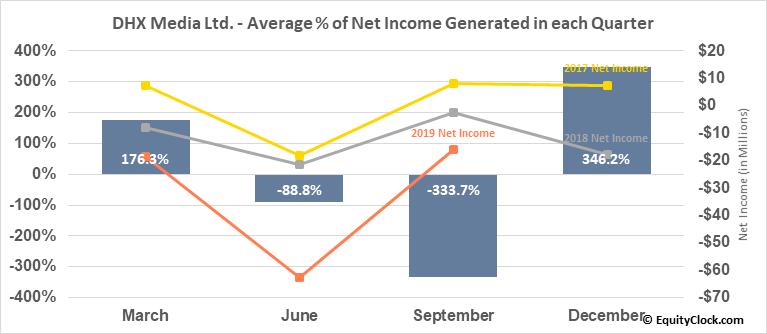 DHX Media Ltd. (TSE:DHX.TO) Net Income Seasonality