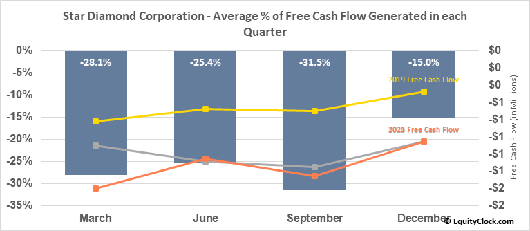 Star Diamond Corporation (TSE:DIAM.TO) Free Cash Flow Seasonality