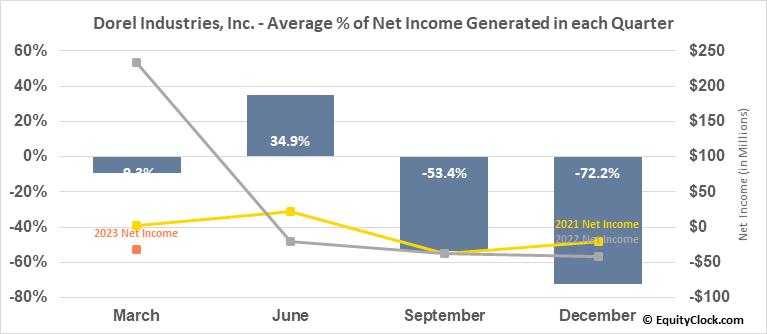 Dorel Industries, Inc. (OTCMKT:DIIBF) Net Income Seasonality