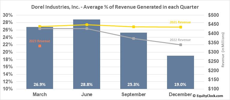 Dorel Industries, Inc. (OTCMKT:DIIBF) Revenue Seasonality