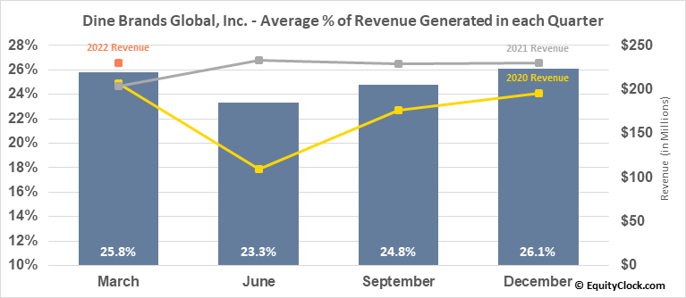 Dine Brands Global, Inc. (NYSE:DIN) Revenue Seasonality