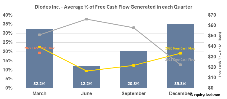 Diodes Inc. (NASD:DIOD) Free Cash Flow Seasonality