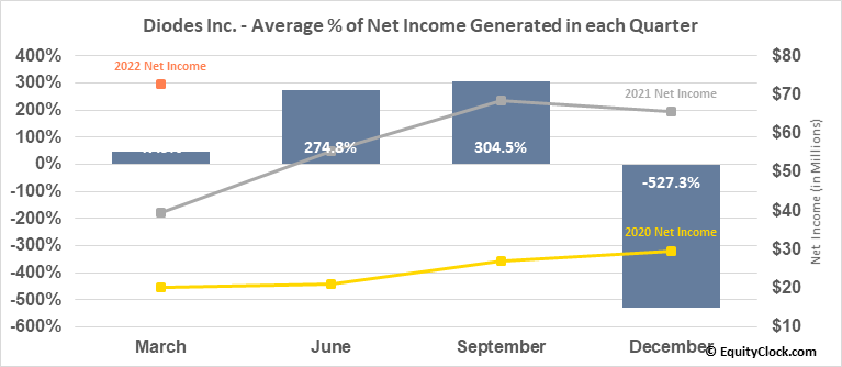 Diodes Inc. (NASD:DIOD) Net Income Seasonality