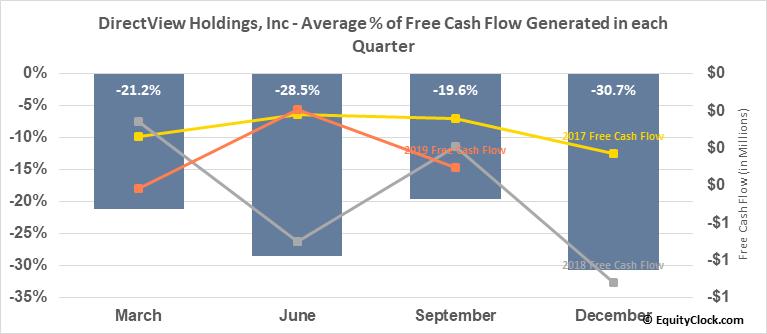 DirectView Holdings, Inc (OTCMKT:DIRV) Free Cash Flow Seasonality