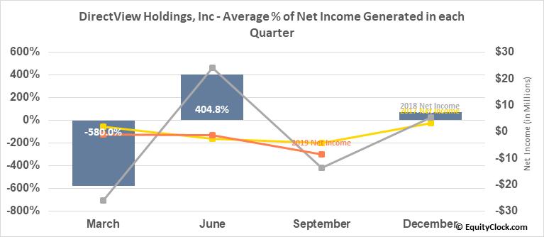 DirectView Holdings, Inc (OTCMKT:DIRV) Net Income Seasonality