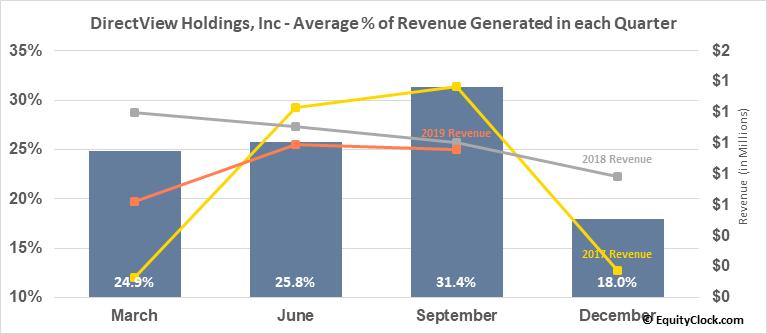 DirectView Holdings, Inc (OTCMKT:DIRV) Revenue Seasonality