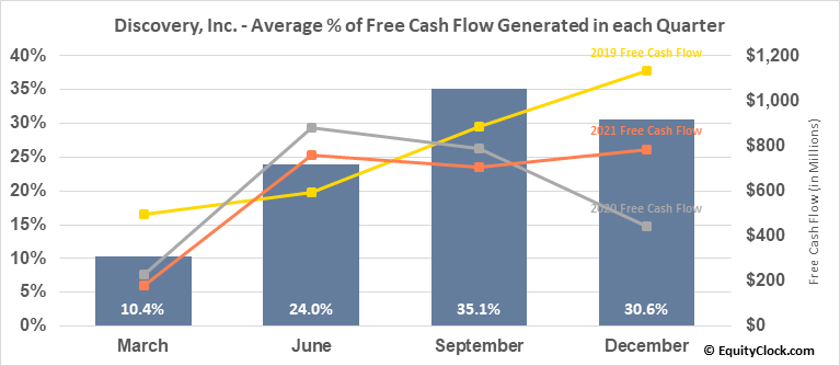 Discovery, Inc. (NASD:DISCA) Free Cash Flow Seasonality