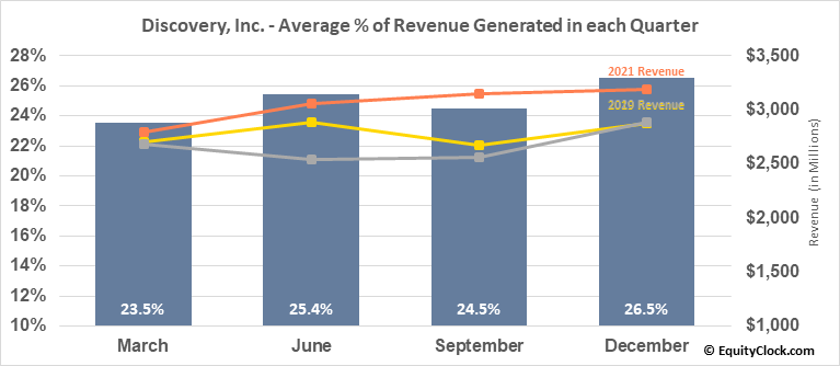 Discovery, Inc. (NASD:DISCA) Revenue Seasonality