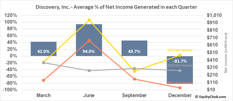 Discovery, Inc. (NASD:DISCK) Net Income Seasonality