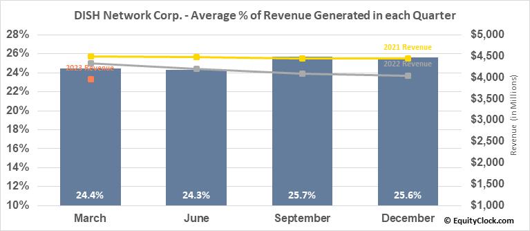 DISH Network Corp. (NASD:DISH) Revenue Seasonality
