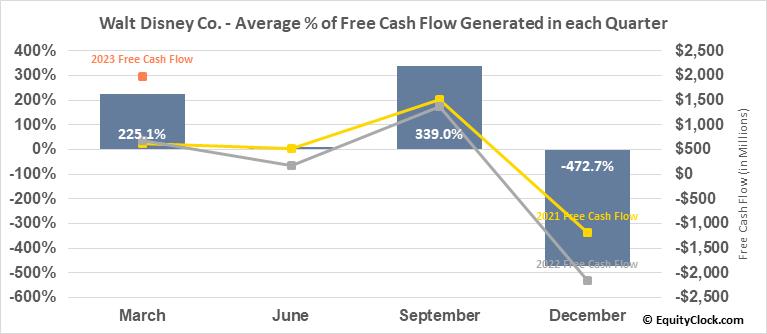 Walt Disney Co. (NYSE:DIS) Free Cash Flow Seasonality