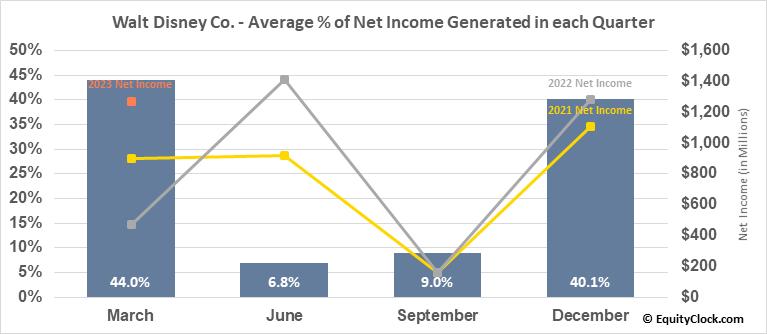 Walt Disney Co. (NYSE:DIS) Net Income Seasonality