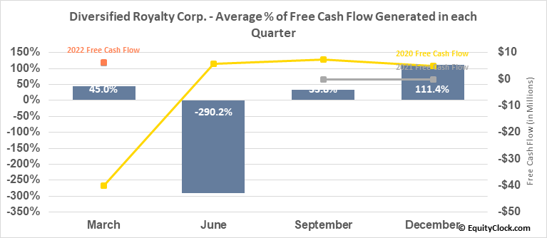 Diversified Royalty Corp. (TSE:DIV.TO) Free Cash Flow Seasonality