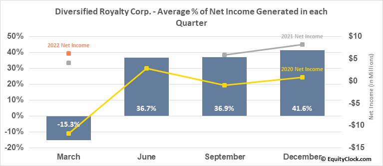 Diversified Royalty Corp. (TSE:DIV.TO) Net Income Seasonality
