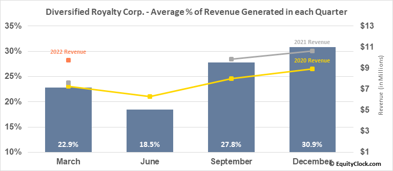 Diversified Royalty Corp. (TSE:DIV.TO) Revenue Seasonality
