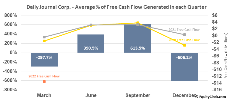 Daily Journal Corp. (S.C.) (NASD:DJCO) Free Cash Flow Seasonality
