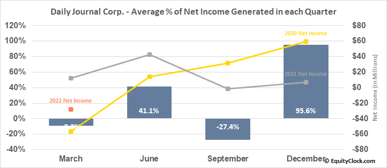 Daily Journal Corp. (S.C.) (NASD:DJCO) Net Income Seasonality