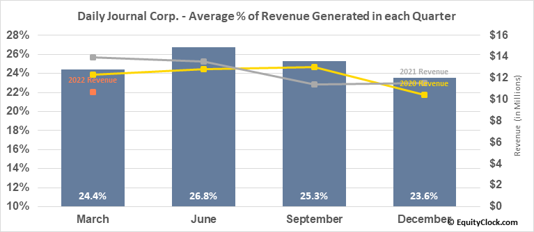 Daily Journal Corp. (S.C.) (NASD:DJCO) Revenue Seasonality